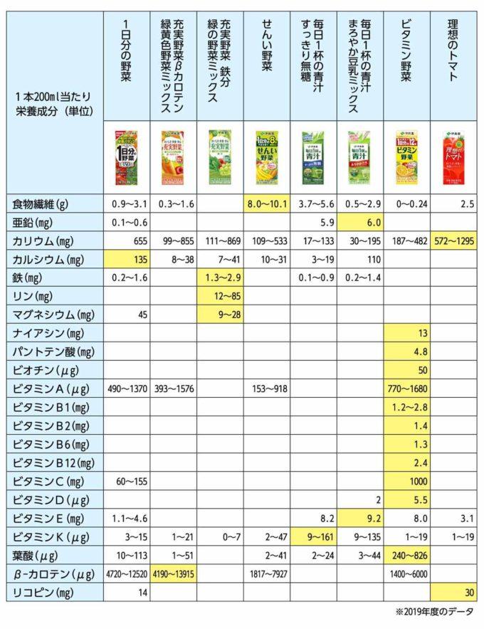 伊藤園野菜ジュース成分表